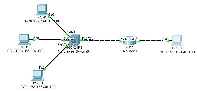 未命名 路由器与交换机配置学习记录(18-5-24已更新)